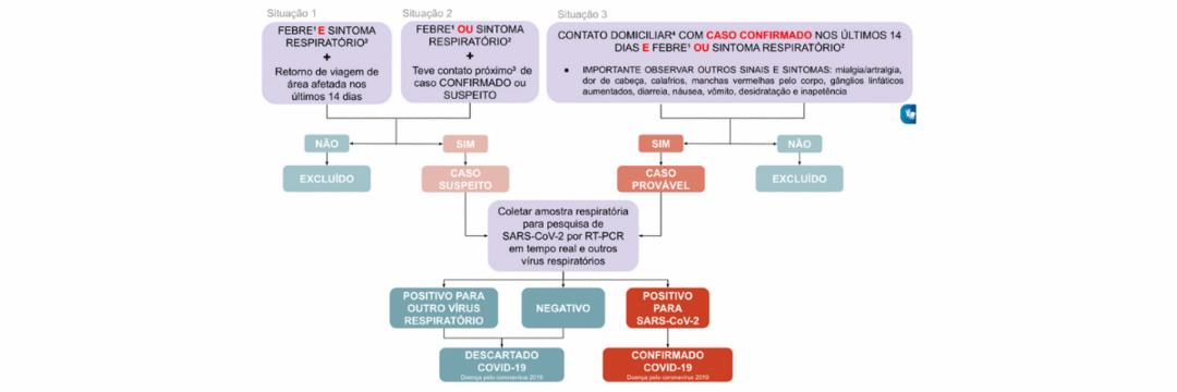 Fluxograma do Ministério da Saúde para o COVID19